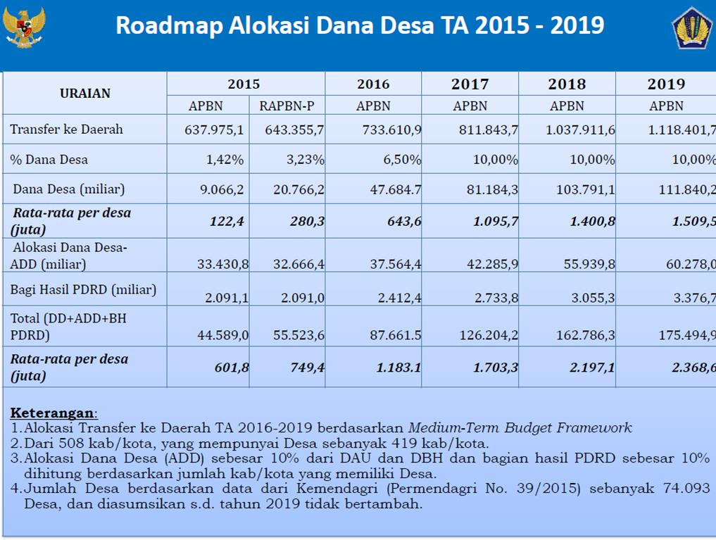 roadmap-dana desa3